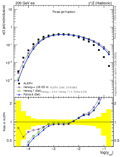 Plot of rate-3jet in 200 GeV ee collisions