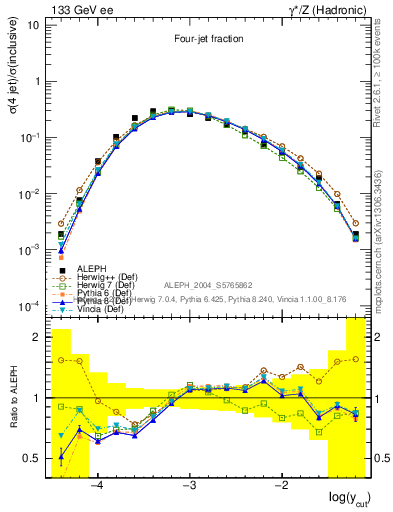Plot of rate-4jet in 133 GeV ee collisions