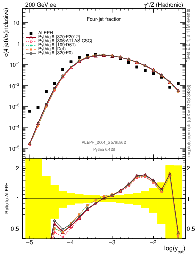 Plot of rate-4jet in 200 GeV ee collisions