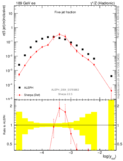 Plot of rate-5jet in 189 GeV ee collisions