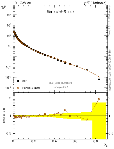 Plot of rpim in 91 GeV ee collisions