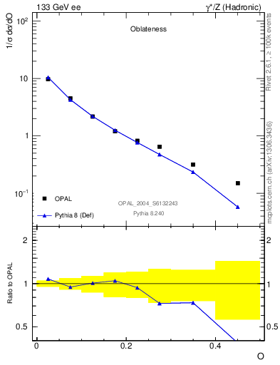 Plot of tO in 133 GeV ee collisions