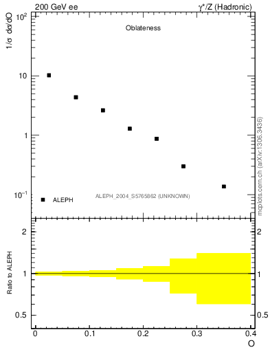 Plot of tO in 200 GeV ee collisions