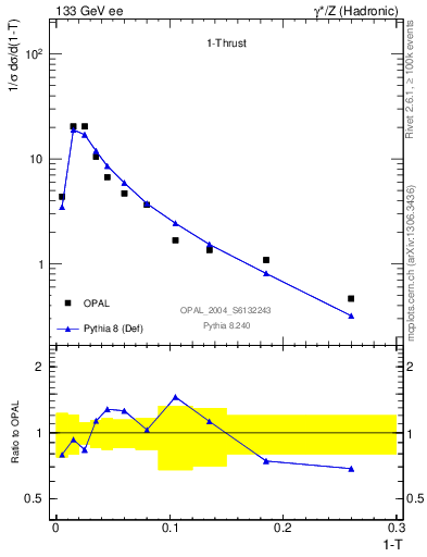 Plot of tau in 133 GeV ee collisions