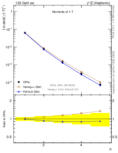 Plot of tau-mom in 133 GeV ee collisions