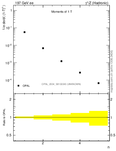 Plot of tau-mom in 197 GeV ee collisions