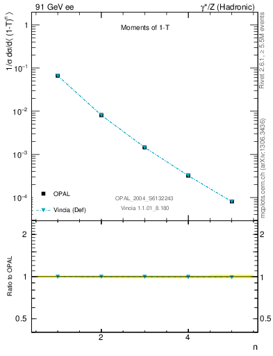 Plot of tau-mom in 91 GeV ee collisions