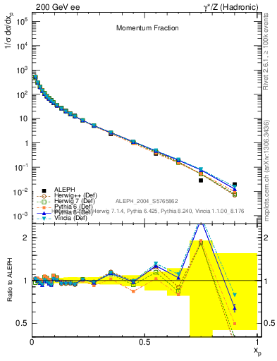 Plot of x in 200 GeV ee collisions