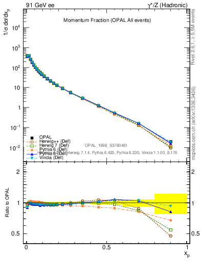 Plot of x in 91 GeV ee collisions