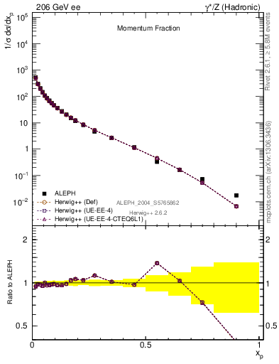 Plot of x in 206 GeV ee collisions