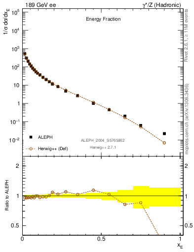 Plot of xE in 189 GeV ee collisions