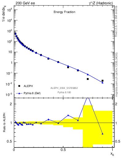Plot of xE in 200 GeV ee collisions