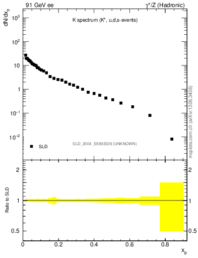 Plot of xK in 91 GeV ee collisions
