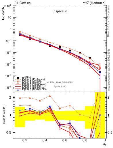 Plot of xetap0 in 91 GeV ee collisions