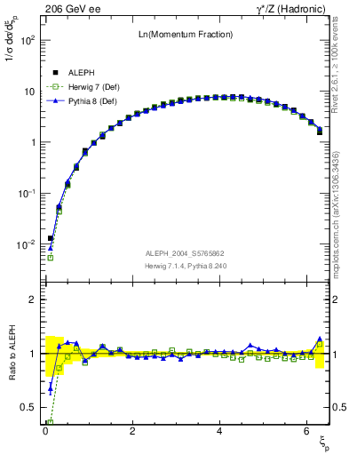 Plot of xln in 206 GeV ee collisions