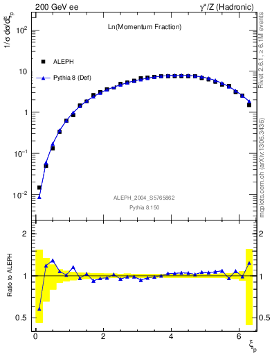Plot of xln in 200 GeV ee collisions