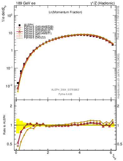 Plot of xln in 189 GeV ee collisions