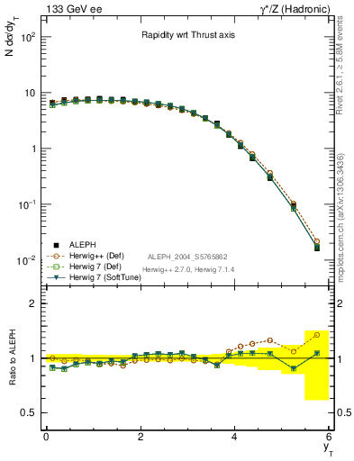 Plot of yThr in 133 GeV ee collisions
