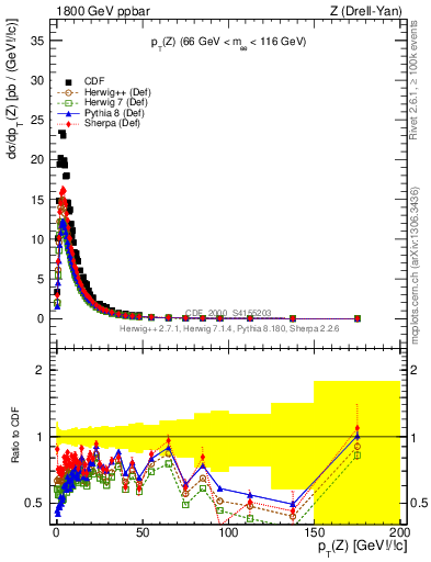 Plot of pT-Z in 1800 GeV ppbar collisions