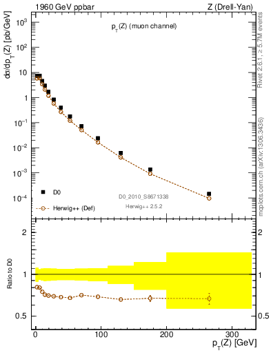 Plot of pT-Z in 1960 GeV ppbar collisions