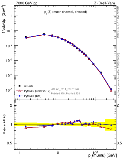 Plot of pT-Z-norm in 7000 GeV pp collisions