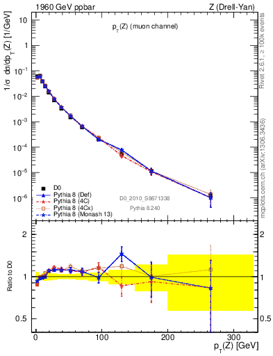 Plot of pT-Z-norm in 1960 GeV ppbar collisions