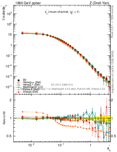 Plot of phiStar in 1960 GeV ppbar collisions